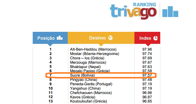 Sucre Rated 1 Best Value Destination In South America